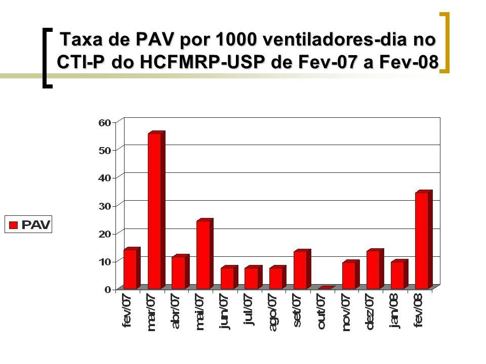 Taxa de PAV por 1000 ventiladores-dia no CTI-P do HCFMRP-USP de Fev-07 a Fev-08
