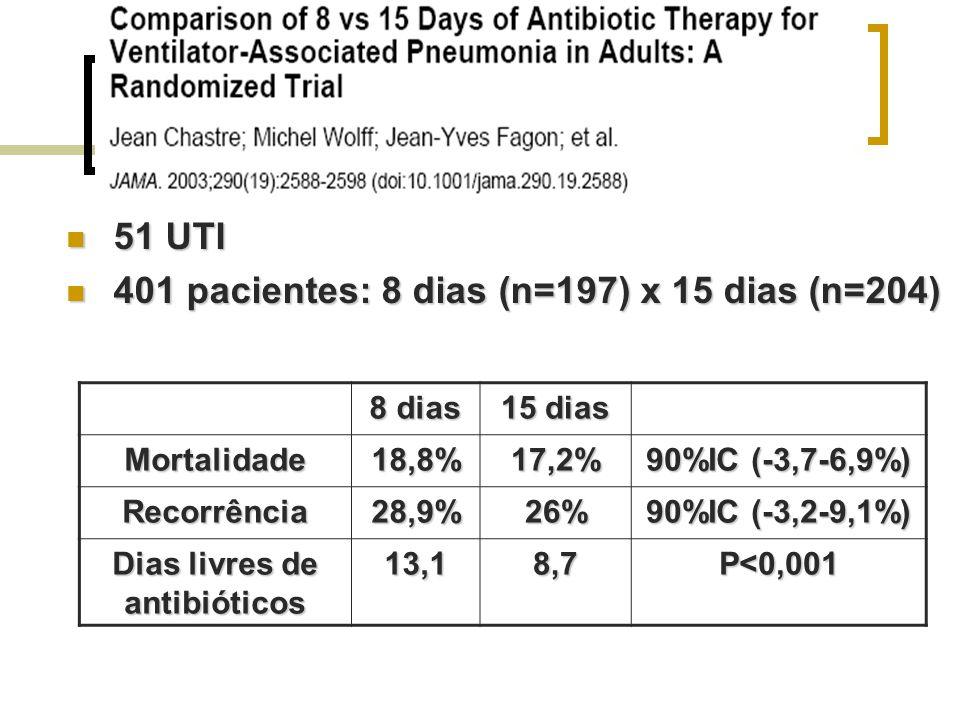51 UTI 51 UTI 401 pacientes: 8 dias (n=197) x 15 dias (n=204) 401 pacientes: 8 dias (n=197) x 15 dias (n=204) 8 dias 15 dias Mortalidade18,8%17,2% 90%