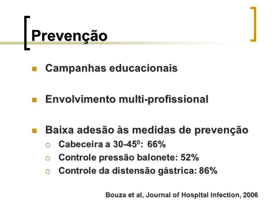 Prevenção Campanhas educacionais Campanhas educacionais Envolvimento multi-profissional Envolvimento multi-profissional Baixa adesão às medidas de pre
