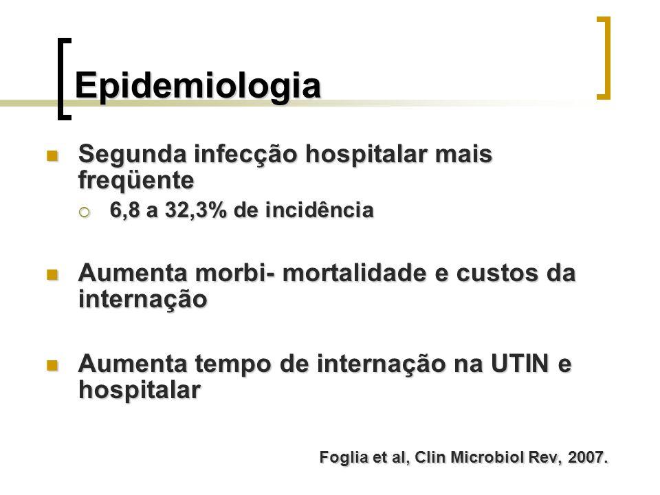 Epidemiologia Segunda infecção hospitalar mais freqüente Segunda infecção hospitalar mais freqüente 6,8 a 32,3% de incidência 6,8 a 32,3% de incidênci