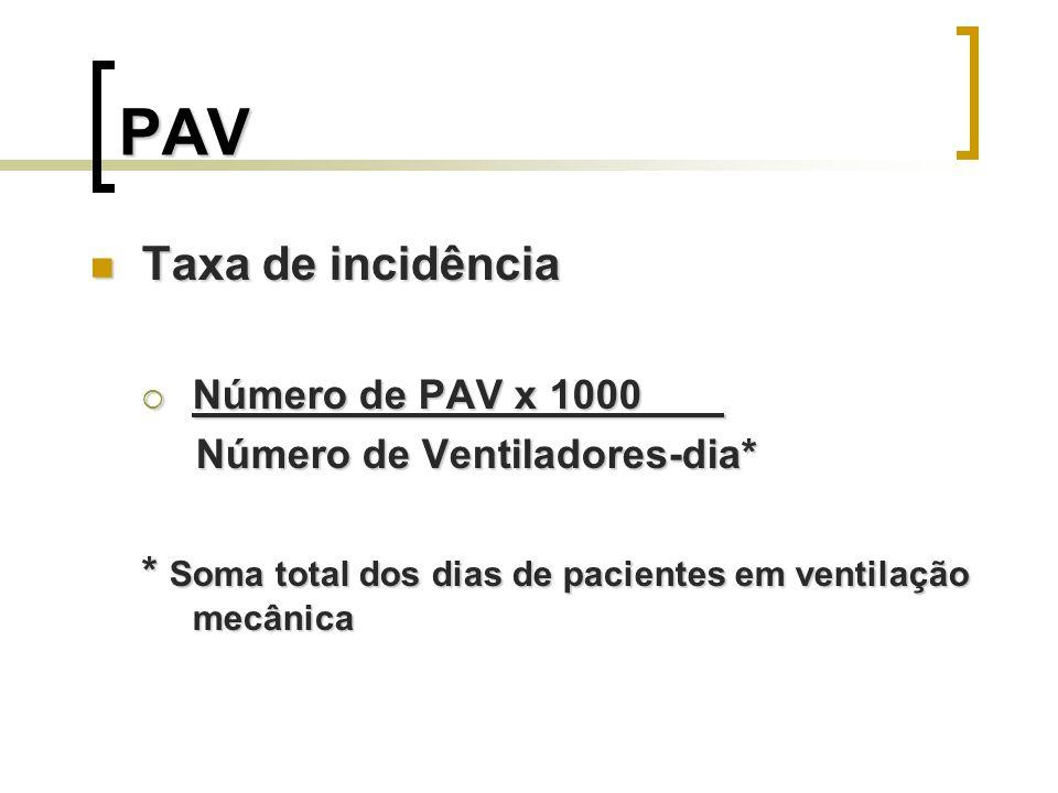 PAV Taxa de incidência Taxa de incidência Número de PAV x 1000 Número de PAV x 1000 Número de Ventiladores-dia* * Soma total dos dias de pacientes em