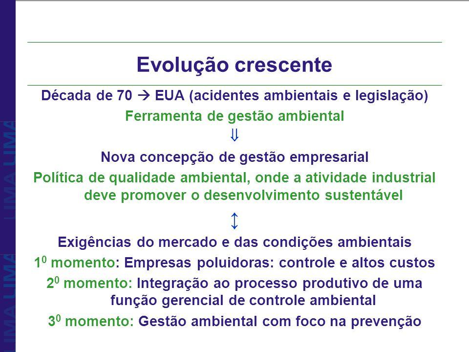 Evolução crescente Década de 70 EUA (acidentes ambientais e legislação) Ferramenta de gestão ambiental Nova concepção de gestão empresarial Política d