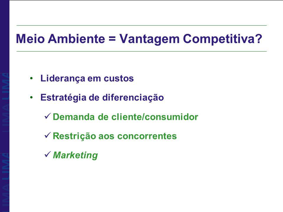 Meio Ambiente = Vantagem Competitiva? Liderança em custos Estratégia de diferenciação Demanda de cliente/consumidor Restrição aos concorrentes Marketi