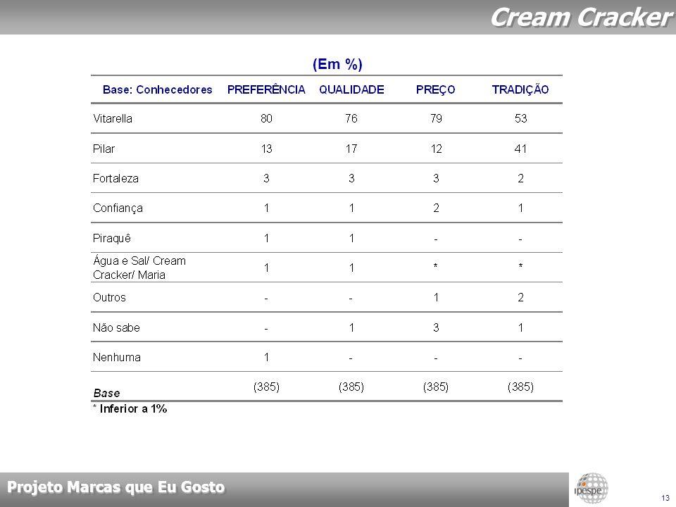 Projeto Marcas que Eu Gosto 13 Cream Cracker (Em %)