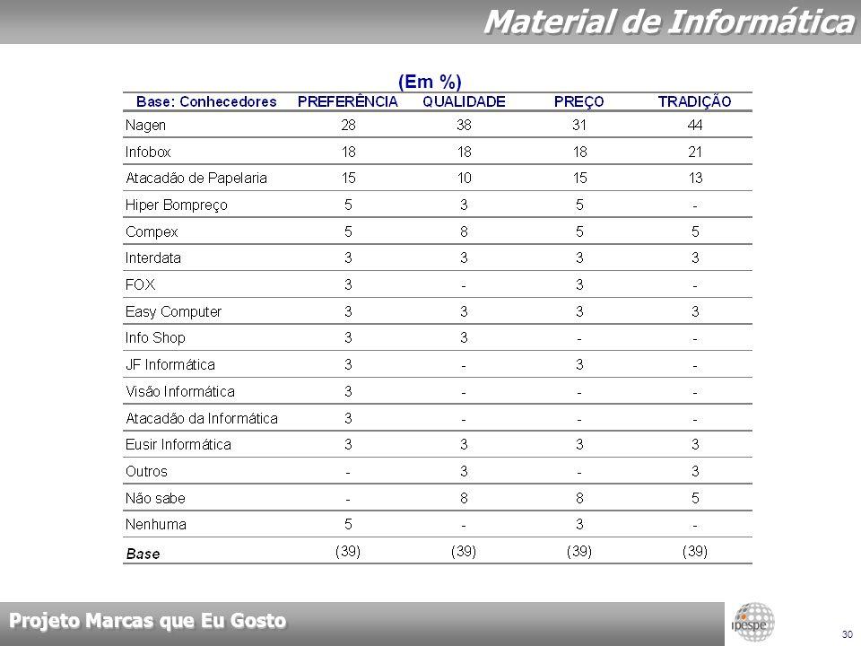 Projeto Marcas que Eu Gosto 30 Material de Informática (Em %)