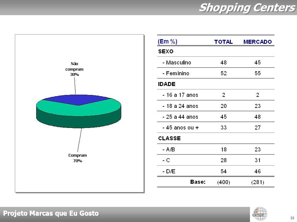 Projeto Marcas que Eu Gosto 33 Shopping Centers (Em %)