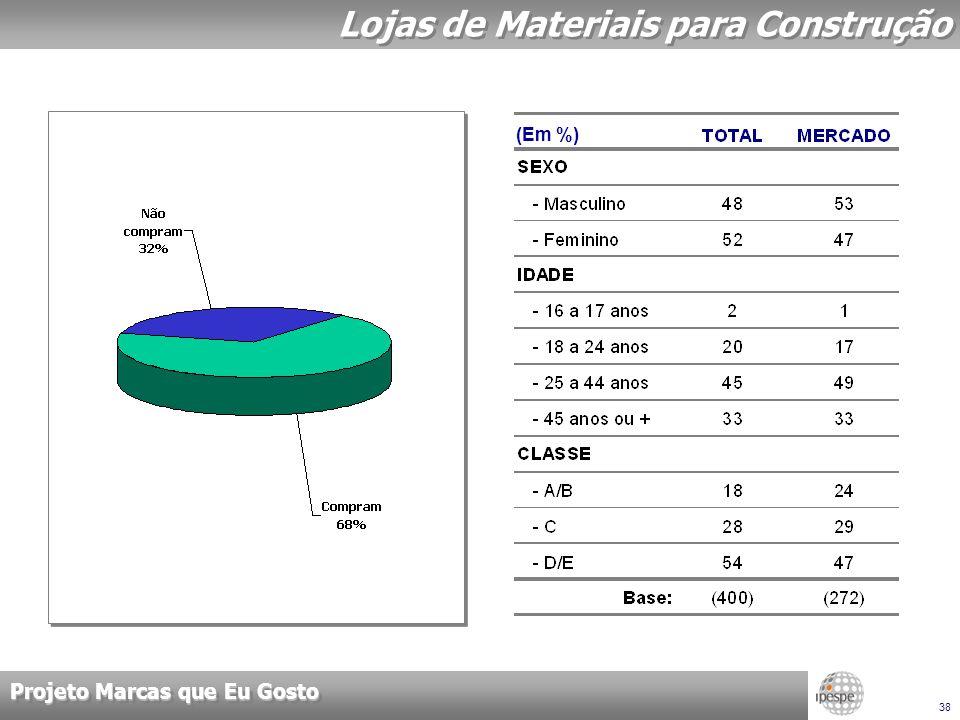 Projeto Marcas que Eu Gosto 38 Lojas de Materiais para Construção (Em %)