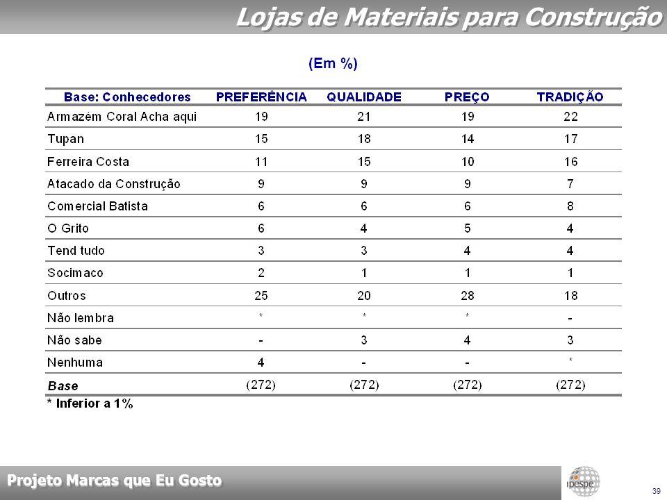 Projeto Marcas que Eu Gosto 39 Lojas de Materiais para Construção (Em %)