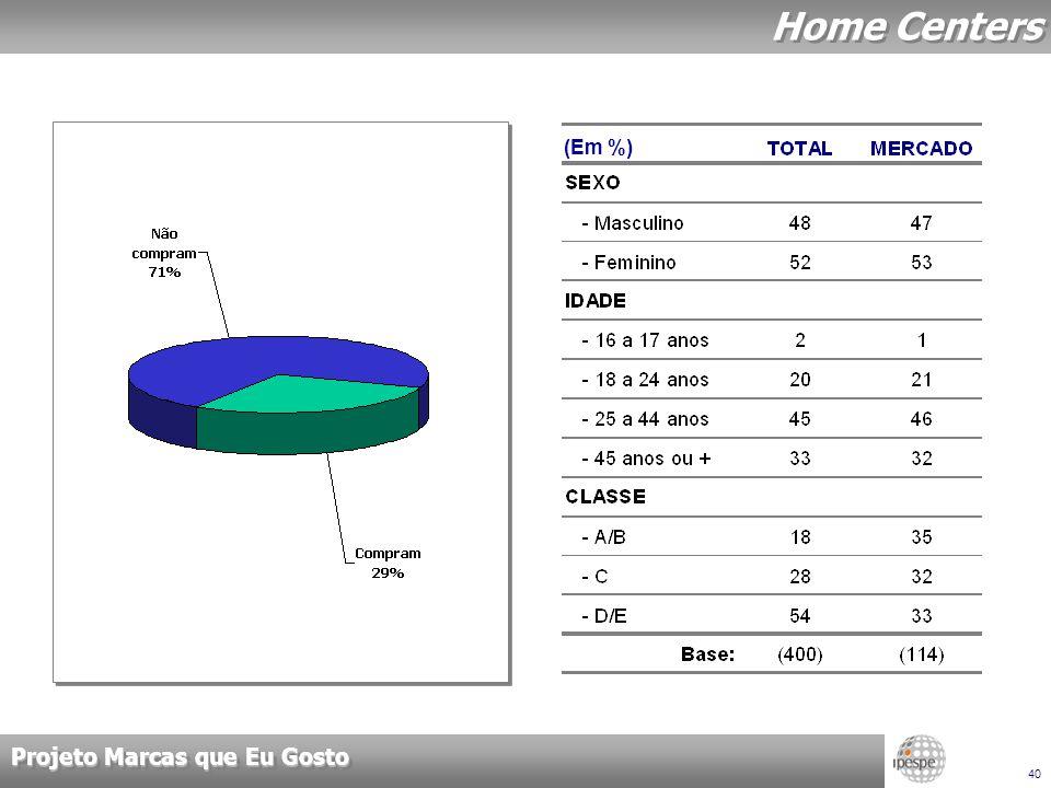 Projeto Marcas que Eu Gosto 40 Home Centers (Em %)