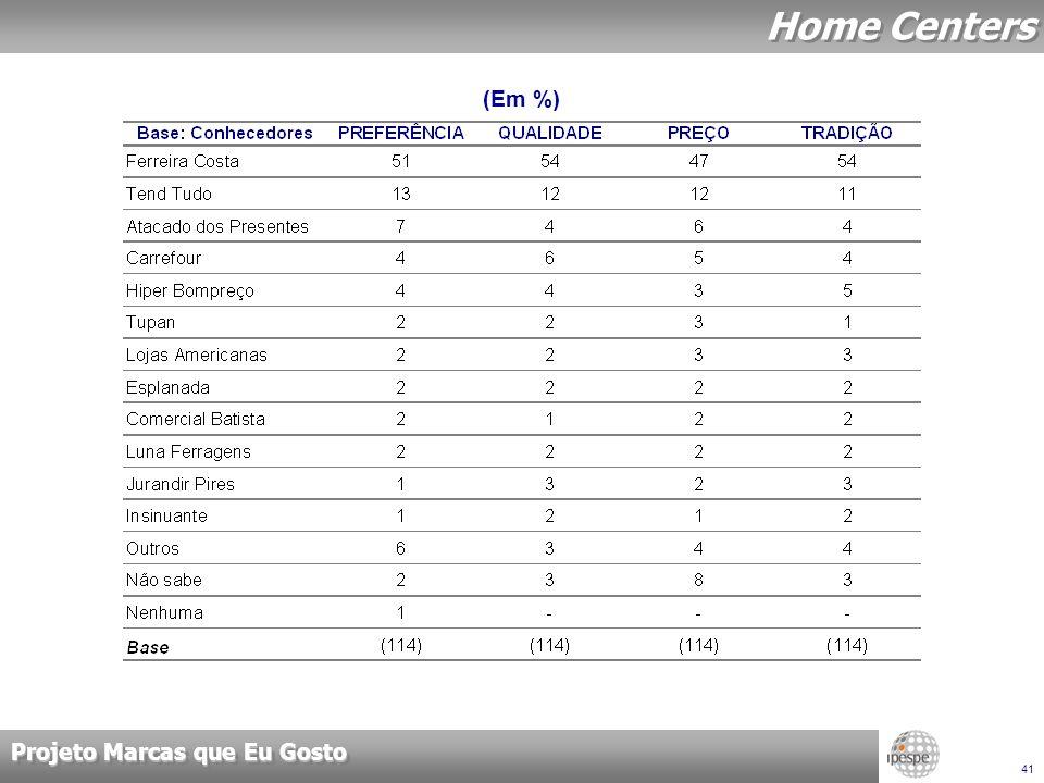 Projeto Marcas que Eu Gosto 41 Home Centers (Em %)