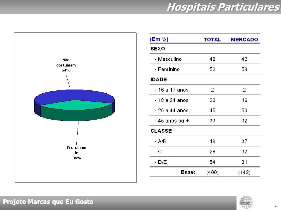 Projeto Marcas que Eu Gosto 45 Hospitais Particulares (Em %)
