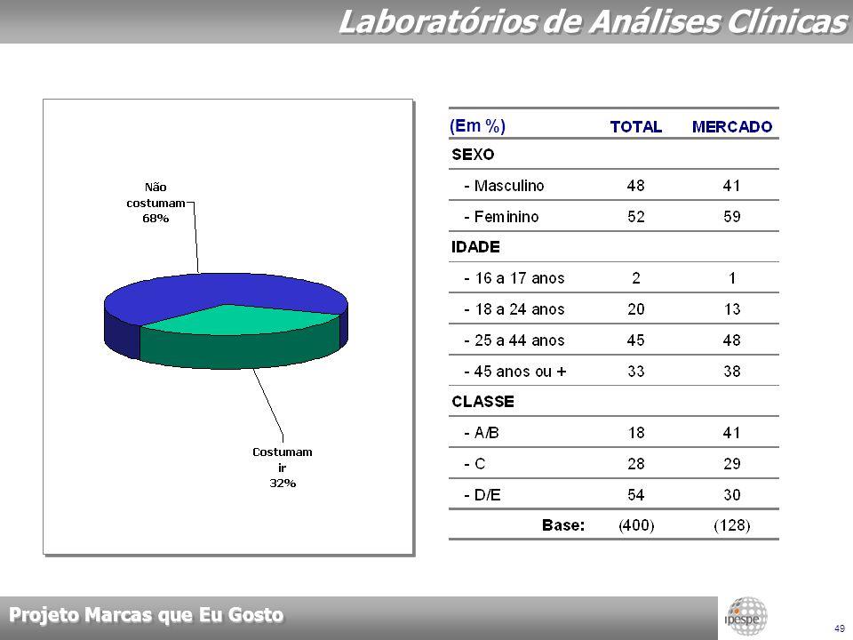 Projeto Marcas que Eu Gosto 49 Laboratórios de Análises Clínicas (Em %)
