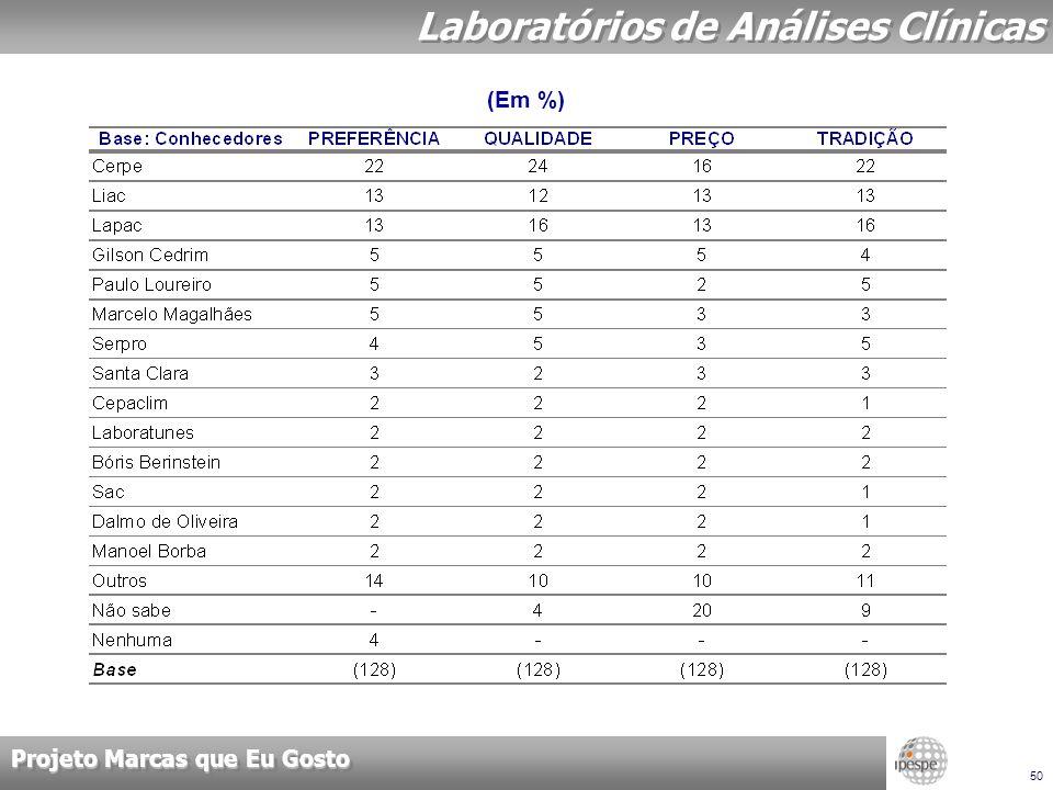 Projeto Marcas que Eu Gosto 50 Laboratórios de Análises Clínicas (Em %)