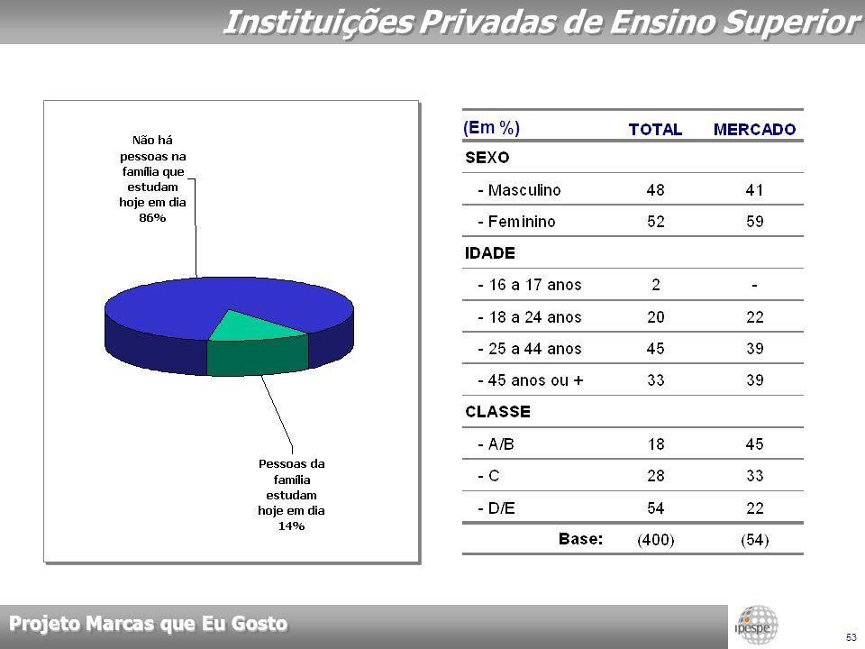 Projeto Marcas que Eu Gosto 53 Instituições Privadas de Ensino Superior (Em %)