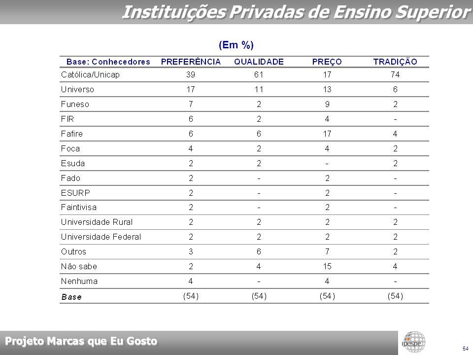 Projeto Marcas que Eu Gosto 54 Instituições Privadas de Ensino Superior (Em %)