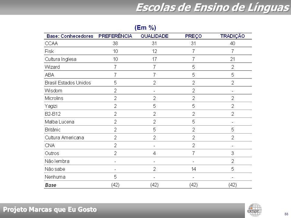 Projeto Marcas que Eu Gosto 56 Escolas de Ensino de Línguas (Em %)