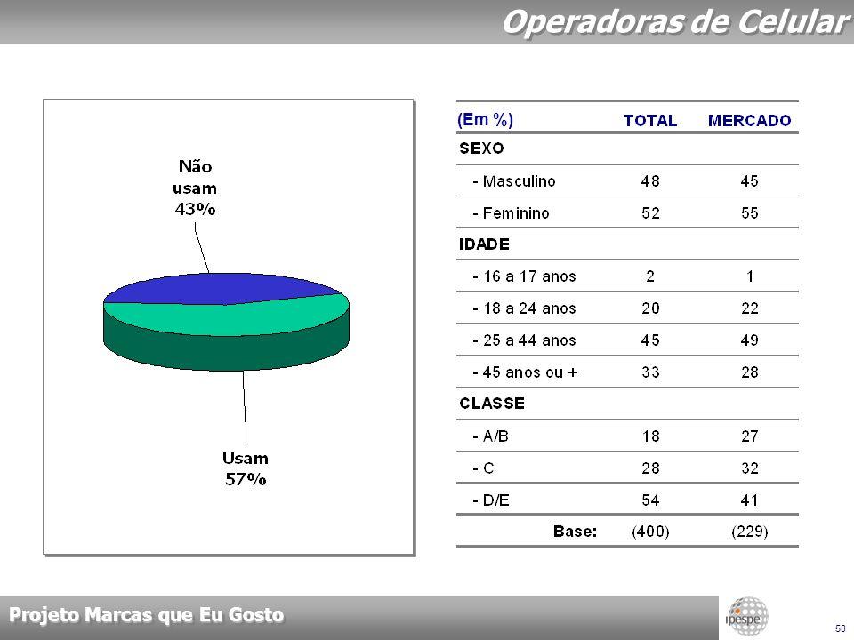 Projeto Marcas que Eu Gosto 58 Operadoras de Celular (Em %)
