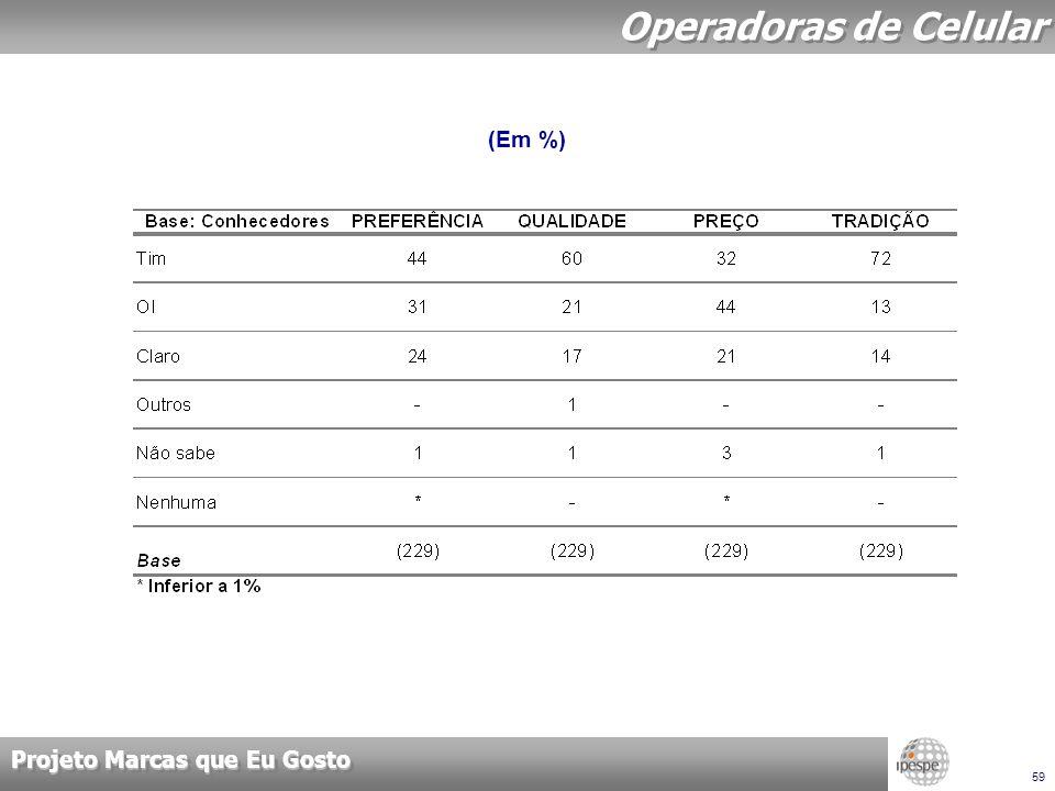 Projeto Marcas que Eu Gosto 59 Operadoras de Celular (Em %)