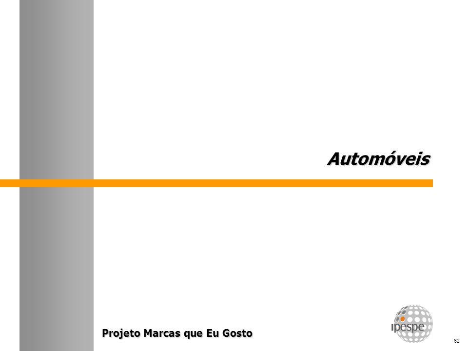 Projeto Marcas que Eu Gosto 62 AutomóveisAutomóveis