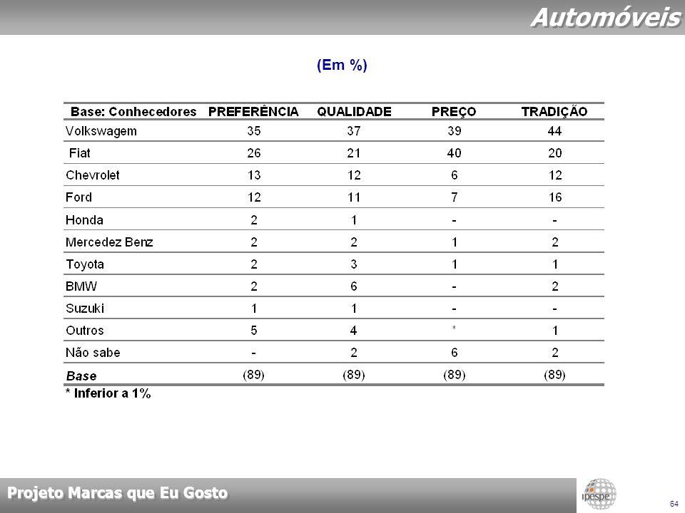 Projeto Marcas que Eu Gosto 64 Automóveis (Em %)