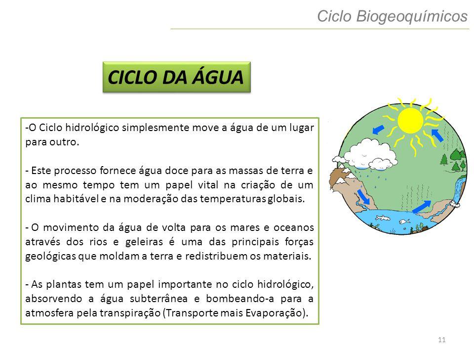 11 Ciclo Biogeoquímicos CICLO DA ÁGUA -O Ciclo hidrológico simplesmente move a água de um lugar para outro. - Este processo fornece água doce para as
