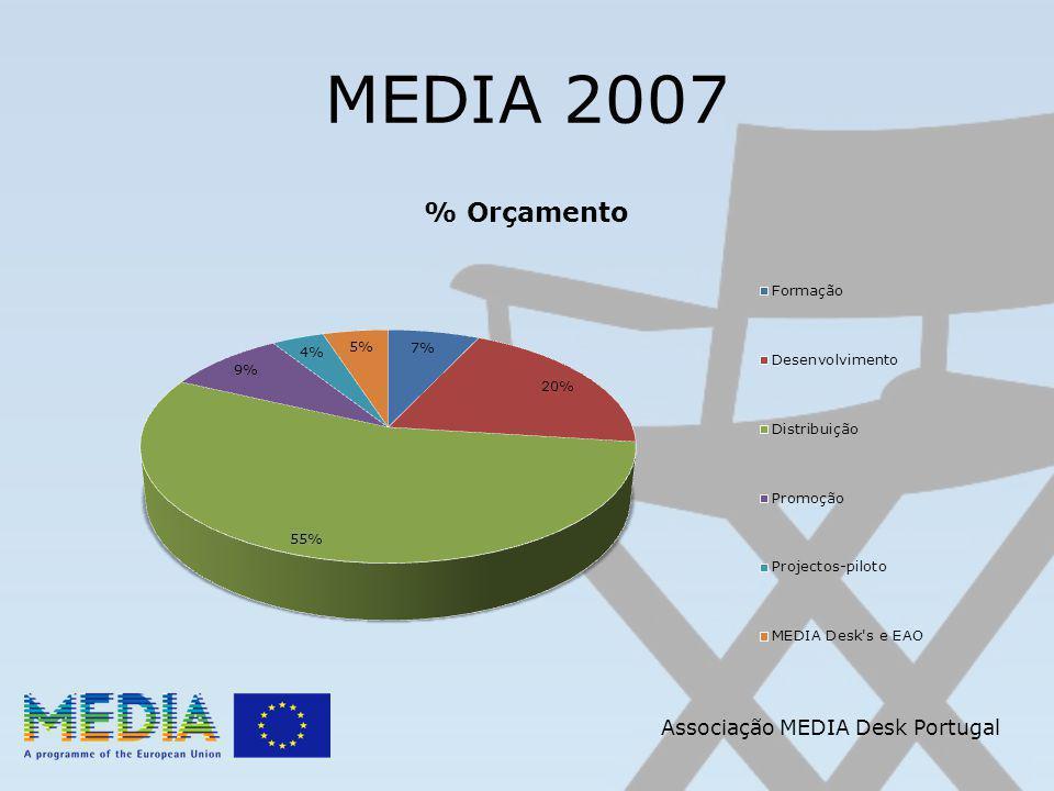 Apoio Automático Definição (continuação): Um filme é considerado RECENTE se tiver sido registado nos últimos 4 anos (referência) Associação MEDIA Desk Portugal