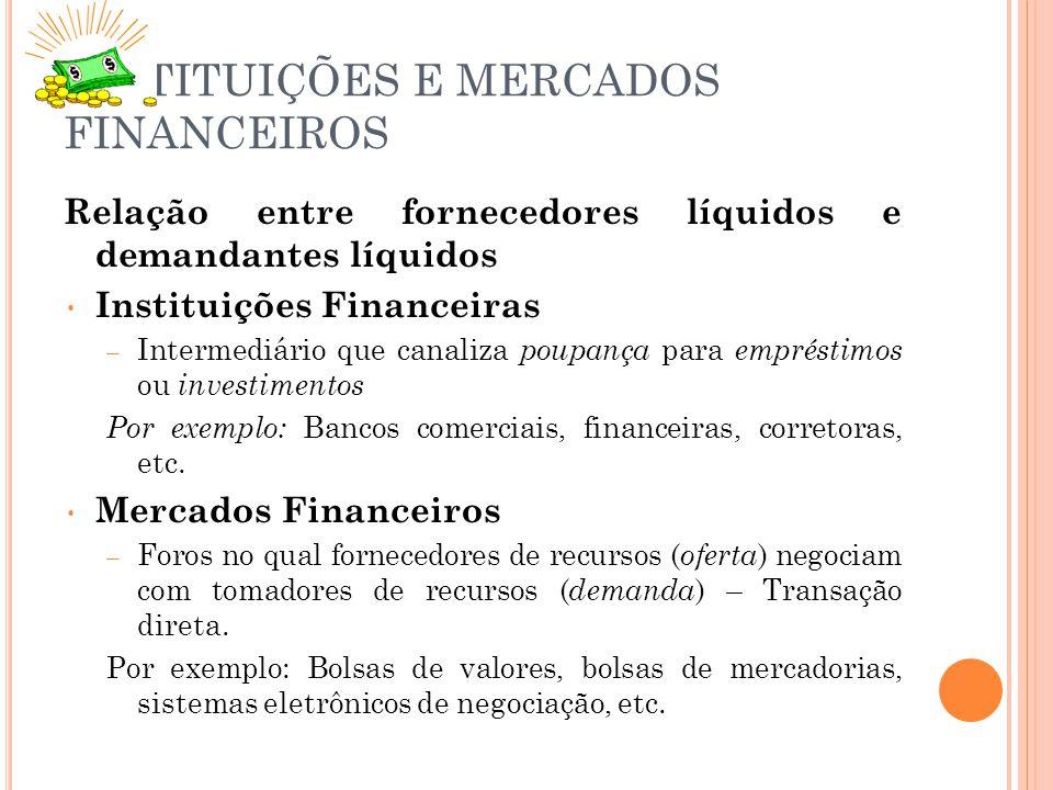 INSTITUIÇÕES E MERCADOS FINANCEIROS Relação entre fornecedores líquidos e demandantes líquidos Instituições Financeiras – Intermediário que canaliza poupança para empréstimos ou investimentos Por exemplo: Bancos comerciais, financeiras, corretoras, etc.