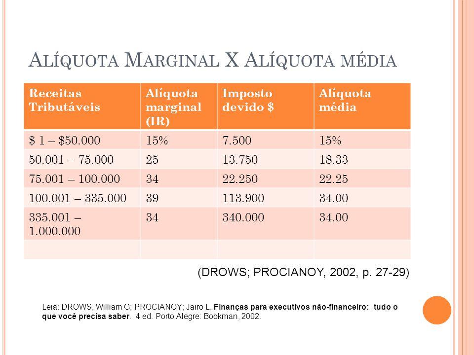 A LÍQUOTA M ARGINAL X A LÍQUOTA MÉDIA Receitas Tributáveis Alíquota marginal (IR) Imposto devido $ Alíquota média $ 1 – $50.00015%7.50015% 50.001 – 75.0002513.75018.33 75.001 – 100.0003422.25022.25 100.001 – 335.00039113.90034.00 335.001 – 1.000.000 34340.00034.00 (DROWS; PROCIANOY, 2002, p.