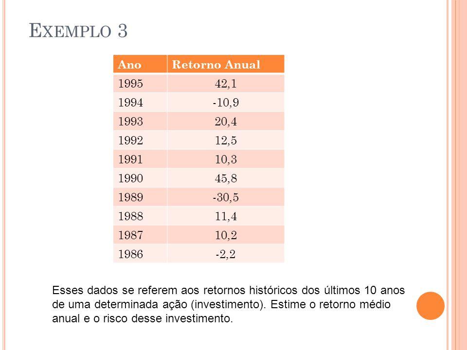 E XEMPLO 3 AnoRetorno Anual 199542,1 1994-10,9 199320,4 199212,5 199110,3 199045,8 1989-30,5 198811,4 198710,2 1986-2,2 Esses dados se referem aos retornos históricos dos últimos 10 anos de uma determinada ação (investimento).