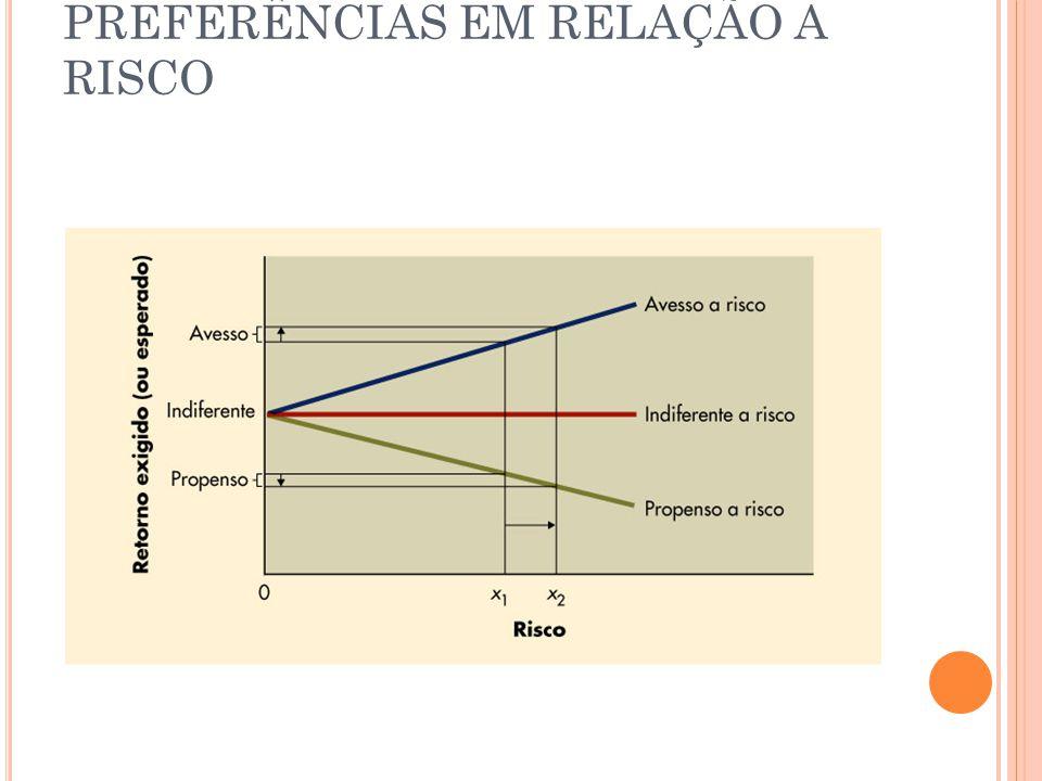 PREFERÊNCIAS EM RELAÇÃO A RISCO
