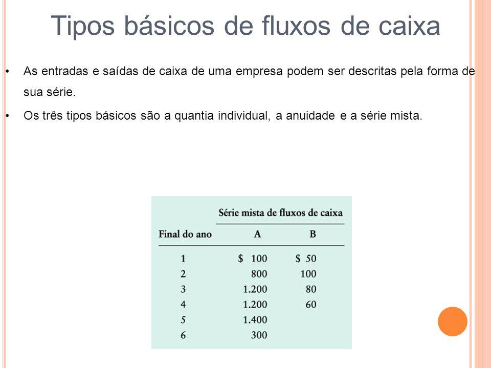 Tipos básicos de fluxos de caixa As entradas e saídas de caixa de uma empresa podem ser descritas pela forma de sua série.