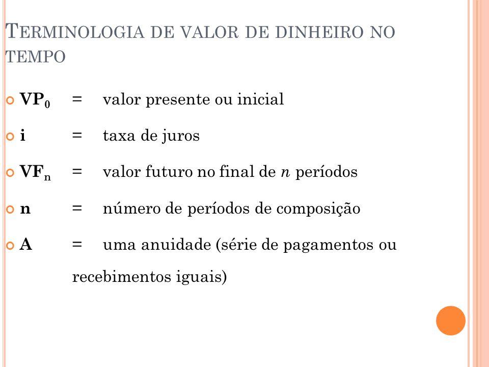 T ERMINOLOGIA DE VALOR DE DINHEIRO NO TEMPO VP 0 =valor presente ou inicial i = taxa de juros VF n =valor futuro no final de n períodos n =número de períodos de composição A =uma anuidade (série de pagamentos ou recebimentos iguais)