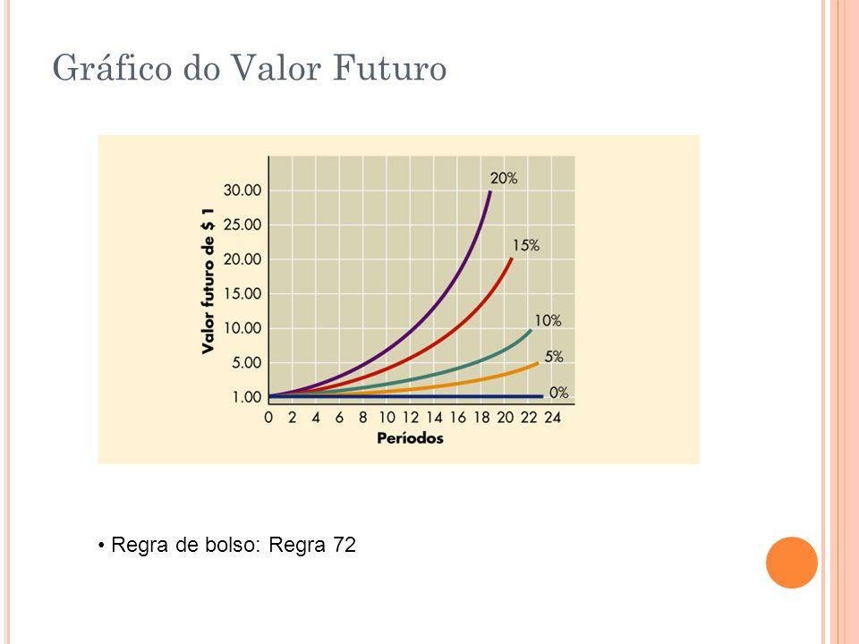 Gráfico do Valor Futuro Regra de bolso: Regra 72
