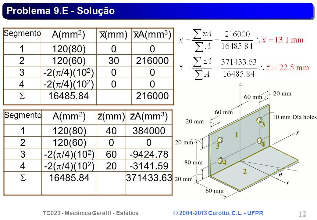 TC023 - Mecânica Geral II - Estática © 2004-2013 Curotto, C.L. - UFPR 12 1 2 3 3 4 4 Segmento A(mm 2 )x(mm)xA(mm 3 ) 1120(80)00 2120(60)30216000 3 -2(