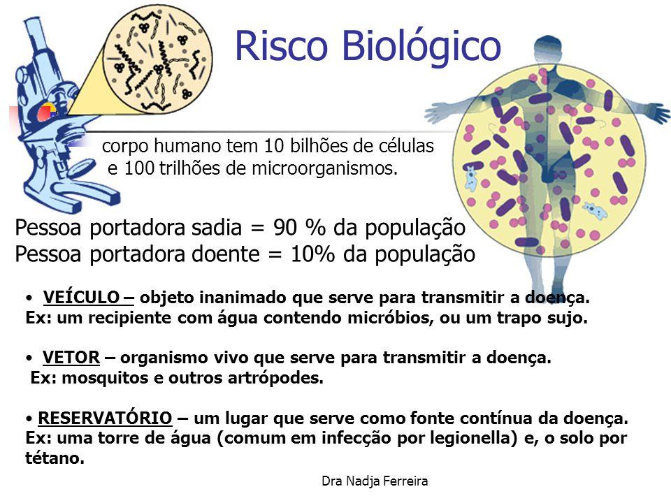 Dra Nadja Ferreira Risco Biológico ÁGUA TERRA SERES VIVOS AR