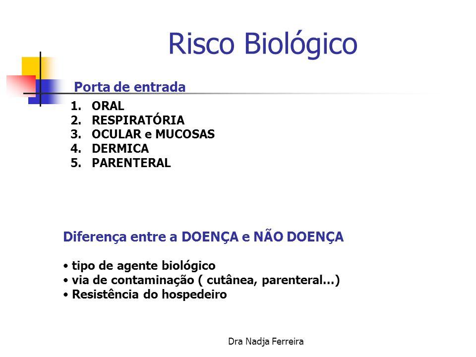 Dra Nadja Ferreira ACGIH 1990/ 2004 Desenvolvido Programas de Prevenção com Medidas de Controle do Risco Biológico Várias Agências de Saúde no Mundo adotaram essas orientações