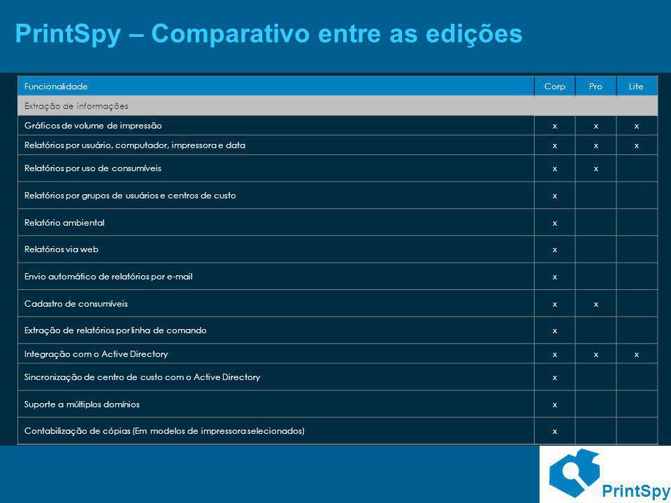 PrintSpy PrintSpy – Comparativo entre as edições FuncionalidadeCorpProLite Extração de informações Gráficos de volume de impressãoxxx Relatórios por u