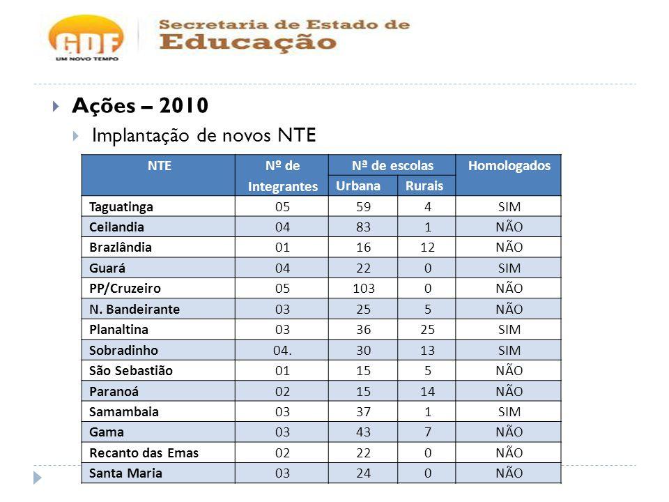 Ações – 2010 Implantação de novos NTE NTE Nº de Integrantes Nª de escolasHomologados UrbanaRurais Taguatinga05594SIM Ceilandia04831NÃO Brazlândia011612NÃO Guará04220SIM PP/Cruzeiro051030NÃO N.