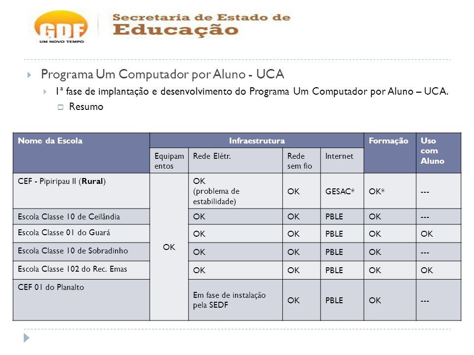 Programa Um Computador por Aluno - UCA 1ª fase de implantação e desenvolvimento do Programa Um Computador por Aluno – UCA. Resumo Nome da EscolaInfrae