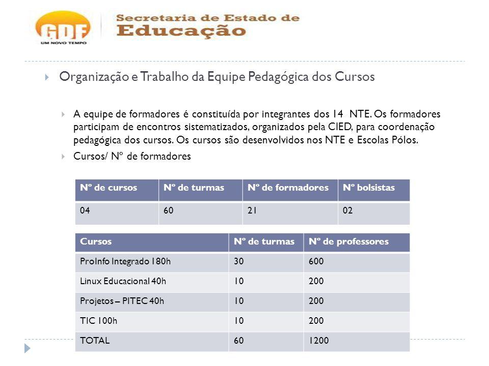 Organização e Trabalho da Equipe Pedagógica dos Cursos A equipe de formadores é constituída por integrantes dos 14 NTE. Os formadores participam de en