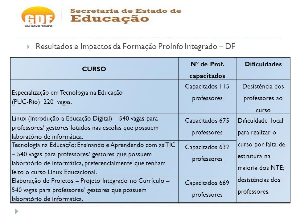 Resultados e Impactos da Formação ProInfo Integrado – DF