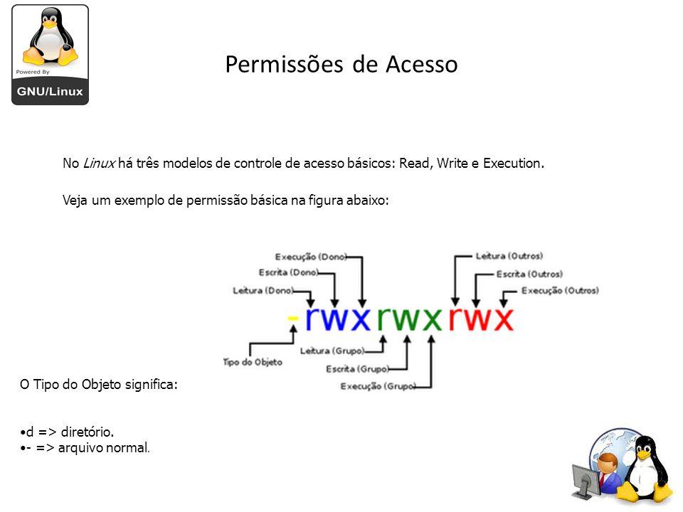 Permissões de Acesso No Linux há três modelos de controle de acesso básicos: Read, Write e Execution. Veja um exemplo de permissão básica na figura ab