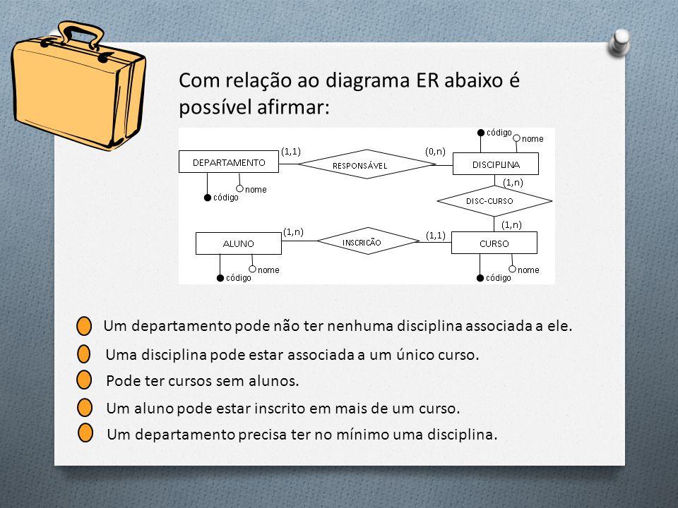 Com relação ao diagrama ER abaixo é possível afirmar: Um departamento precisa ter no mínimo uma disciplina.