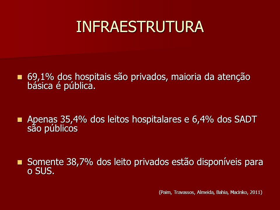 CRESCIMENTO DO SETOR PRIVADO (Paim, Travassos, Almeida, Bahia, Macinko, 2011) 2008: financiamento público nos atendimentos reduziu- se para 56%, a participação dos planos privados cresceu para 21% e o desembolso direto estacionou em 19%.