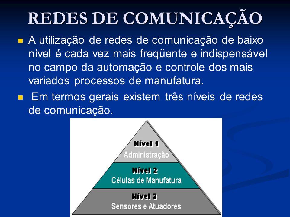 REDES DE COMUNICAÇÃO A utilização de redes de comunicação de baixo nível é cada vez mais freqüente e indispensável no campo da automação e controle do
