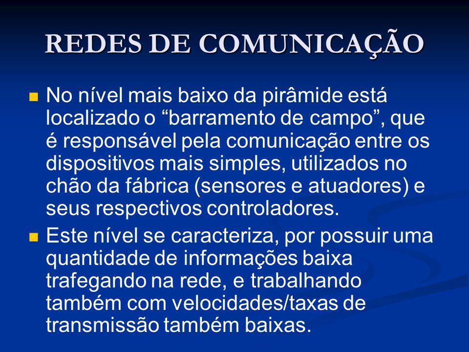 REDES DE COMUNICAÇÃO No nível mais baixo da pirâmide está localizado o barramento de campo, que é responsável pela comunicação entre os dispositivos m