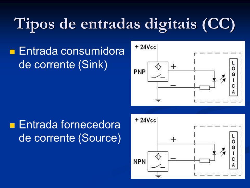 Tipos de entradas digitais (CC) Entrada consumidora de corrente (Sink) Entrada fornecedora de corrente (Source)