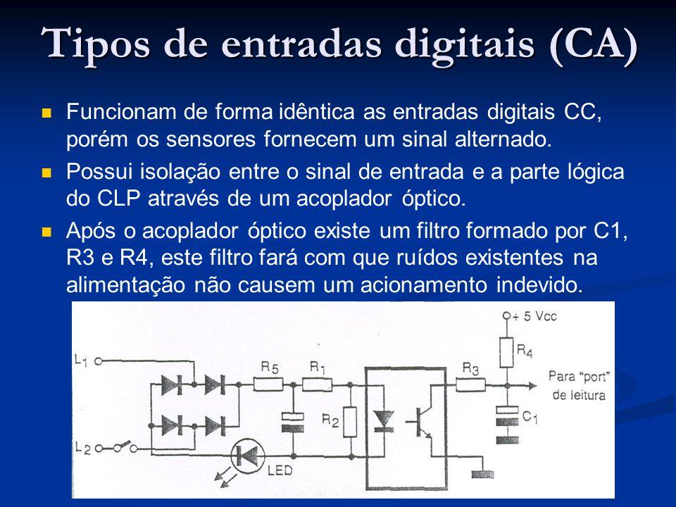 Tipos de entradas digitais (CA) Funcionam de forma idêntica as entradas digitais CC, porém os sensores fornecem um sinal alternado. Possui isolação en