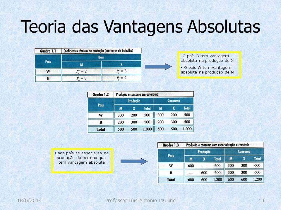Teoria das Vantagens Absolutas 18/6/2014Professor Luís Antonio Paulino13 Cada país se especializa na produção do bem no qual tem vantagem absoluta -O