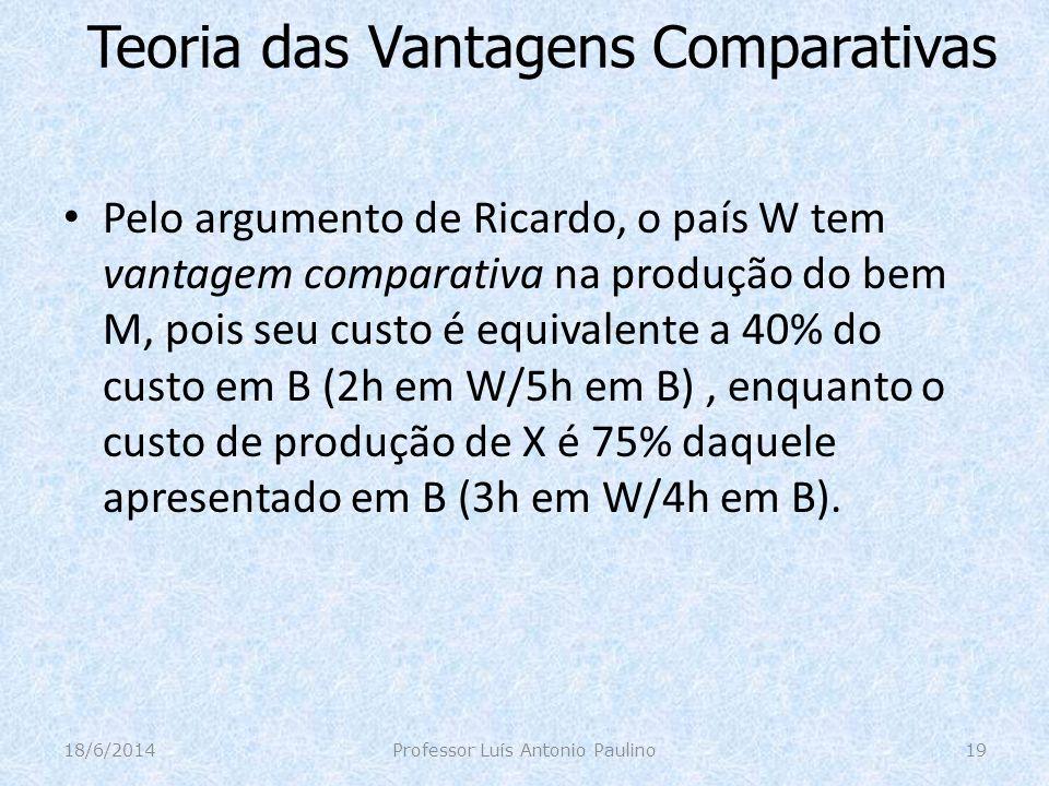 Teoria das Vantagens Comparativas Pelo argumento de Ricardo, o país W tem vantagem comparativa na produção do bem M, pois seu custo é equivalente a 40